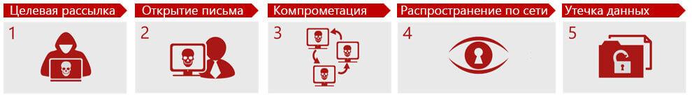 Как противостоять кибератакам, использующим социальную инженерию